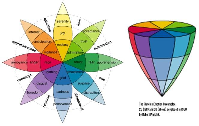 Plutchik emotional color wheel