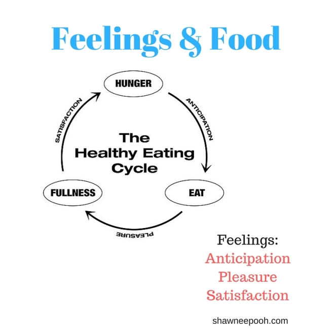 Feelings & Food